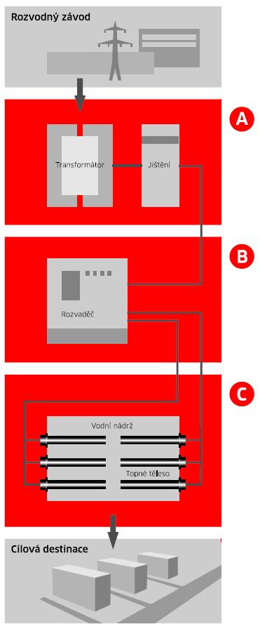 Elektrický ohřev v teplárnách